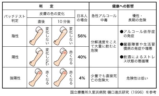 アルコールによるパッチテスト判定の図