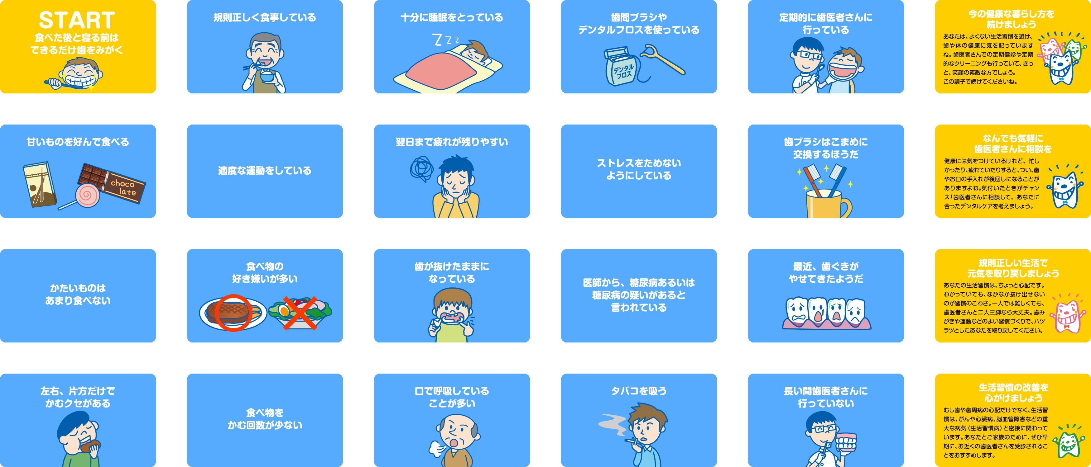 はっぴいチャート(生活習慣とお口の健康)   健康ひょうご21 ...