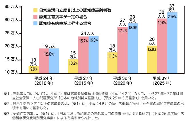 兵庫県の認知症高齢者数の推移
