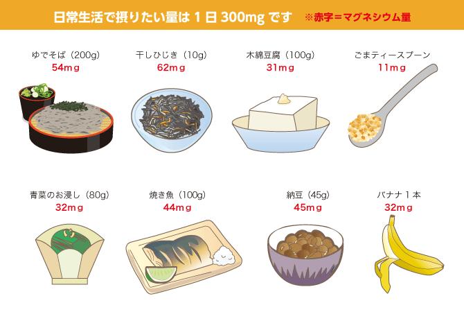 マグネシウムが多い食品イラスト