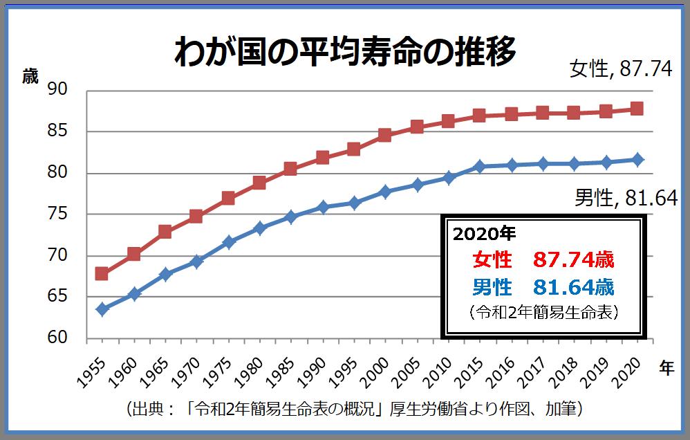 我が国の平均寿命の推移